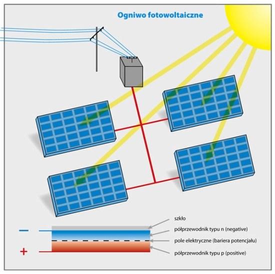 solar-zasada_dzia322ania